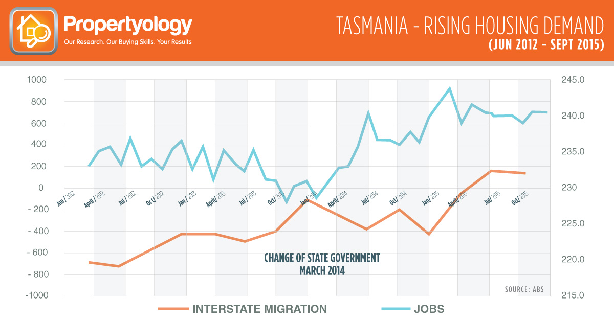 Tasmania-Rising-house-demand-propertyology-1200x628