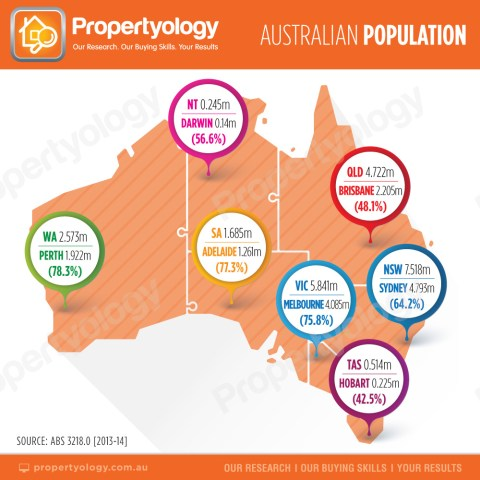Aust_PopulationConcentration