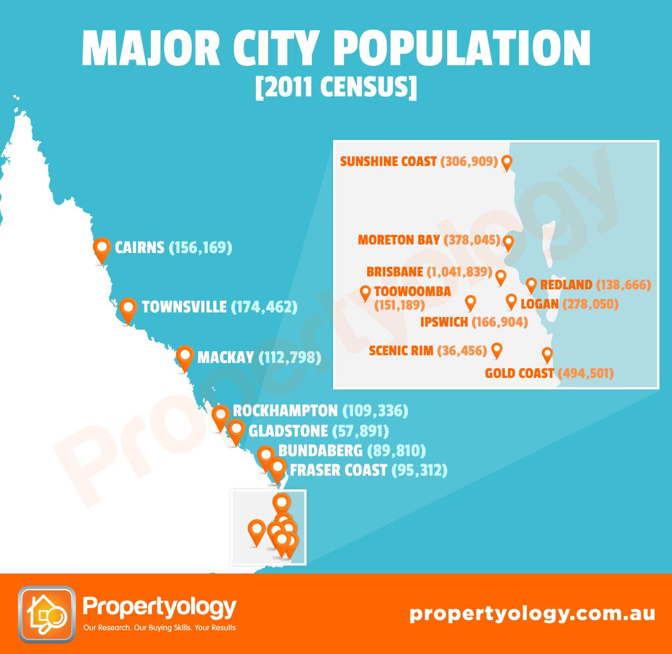 Queensland Major City Populations