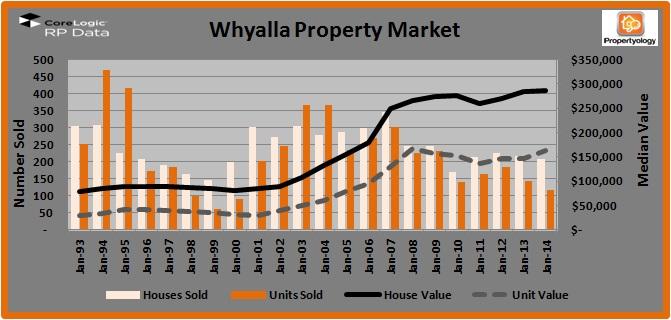 Whyalla_PropertyMarket
