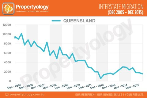 propertyology-insterstate-migration-dec-05-dec-15