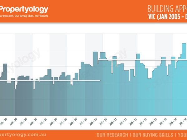 VIC-Building-approvals-jan05-dec15