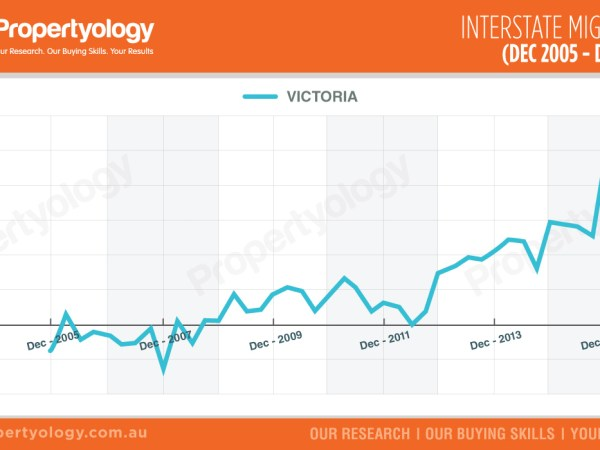 VIC-interstate-migration-dec05-dec15