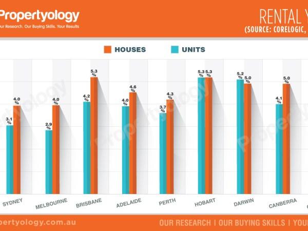 capital-cities-population-rental-yields