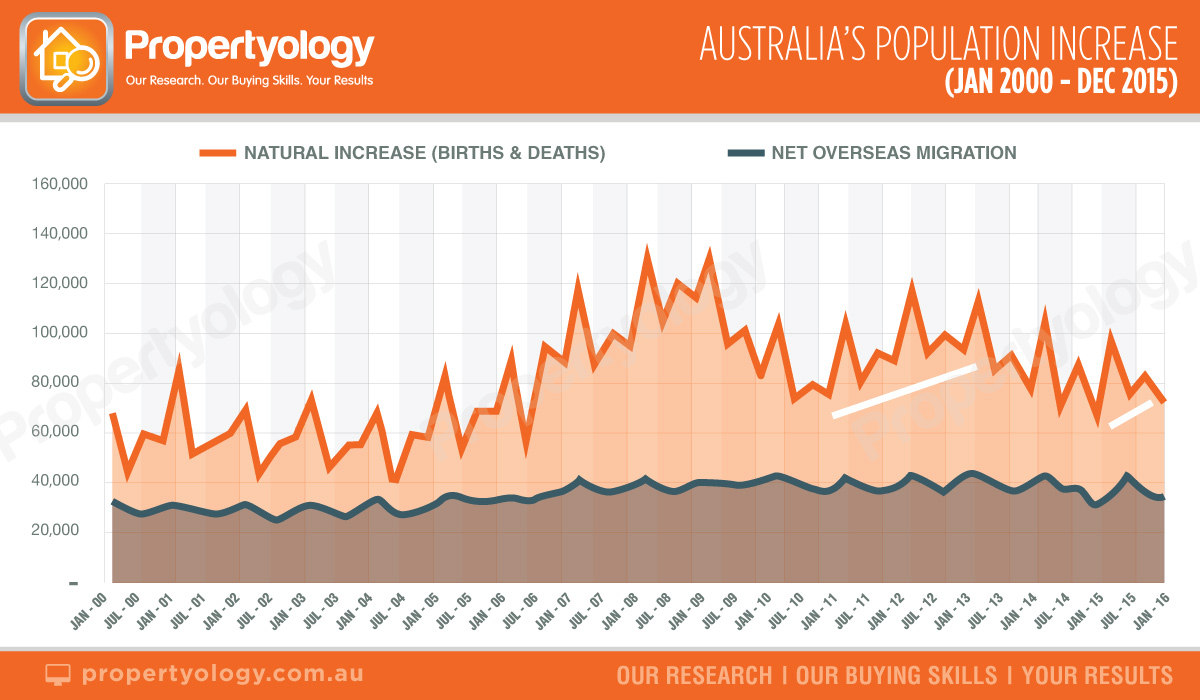 propertyology australias population jan 2000 to dec 2015