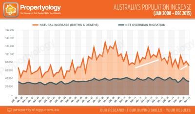 propertyology australias population jan 2000 to dec 2015