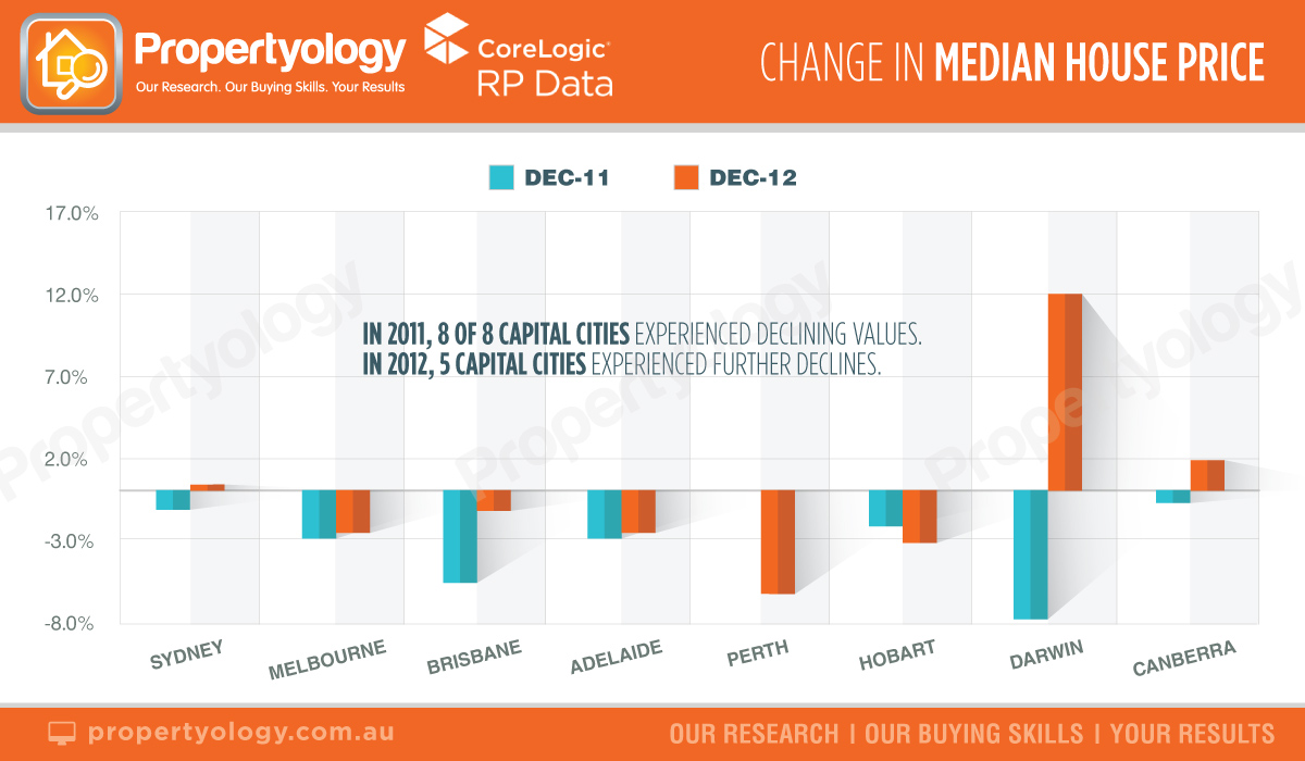 propertyology change in median house price capital cities 2011 to 2012
