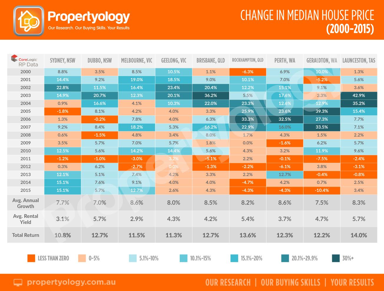 MedianValues_Comparison_2000-2015-Propertyology