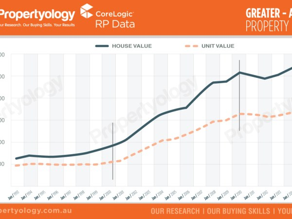 propertyology-SA-greater-adelaide-property-market