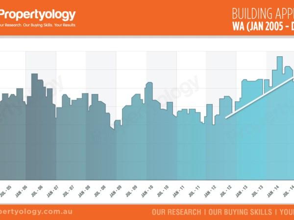 Propertyology-WA-building-approvals