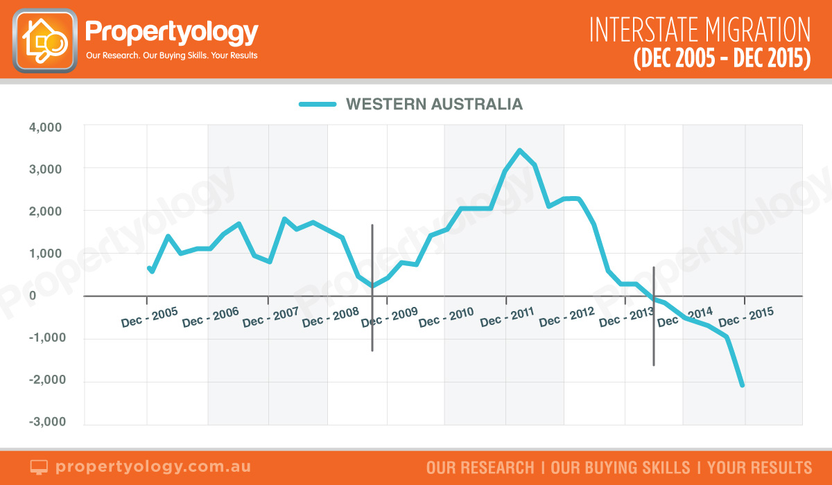 Propertyology-WA-interstate-migration