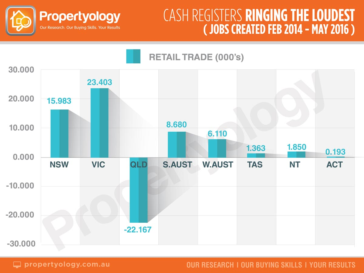 propertyology-cash-registers-ringing-the-loudest-job-created feb-2014-may2016