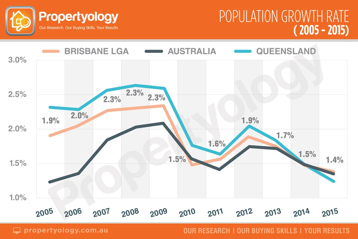 propertyology-population-growth-rate-2005-2015