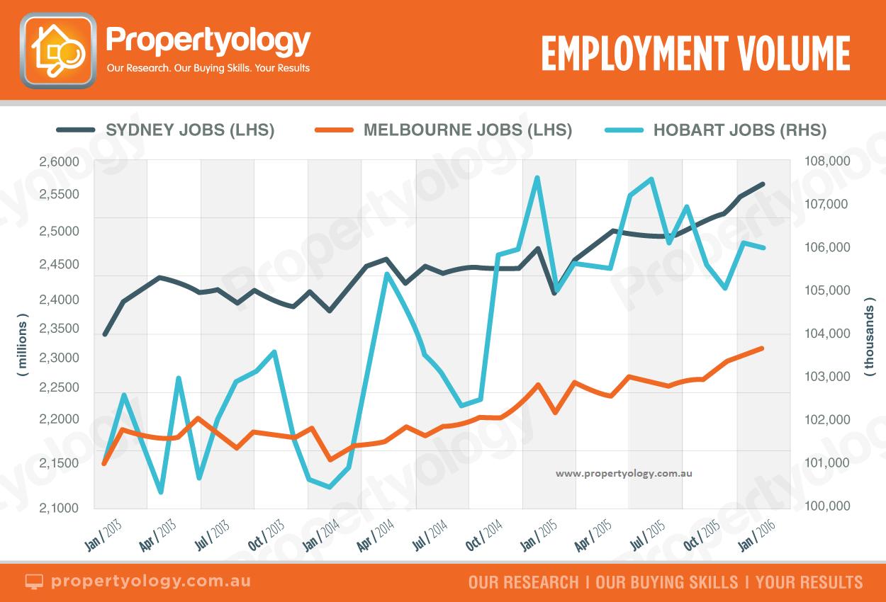 Propertyology Brisbane a_employment_syd-mel-hob_2013-2015_watermark