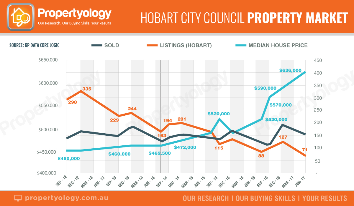 Hobart City Council Property Market