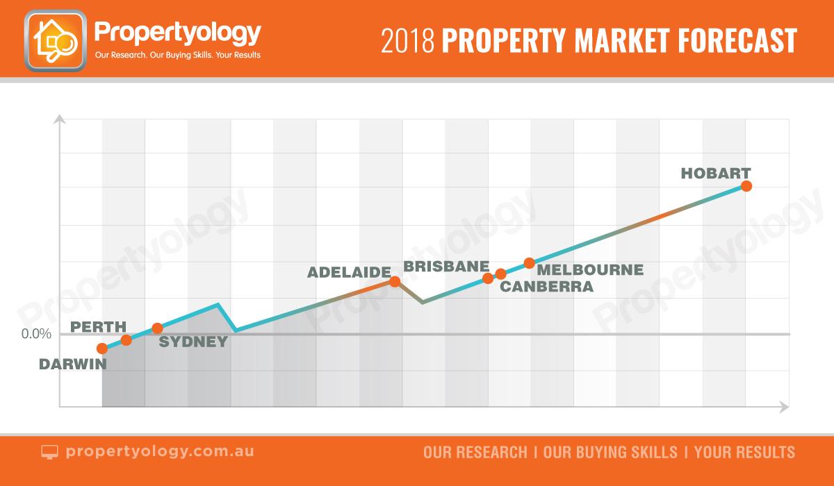Propertyology: 2018 Market Outlook for Australia