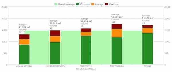 Kovan Treasure Price Comparison Chart