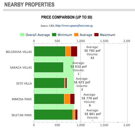 Belgravia Villas Phase 2 Price