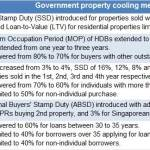 Property cooling measures – any more to come?