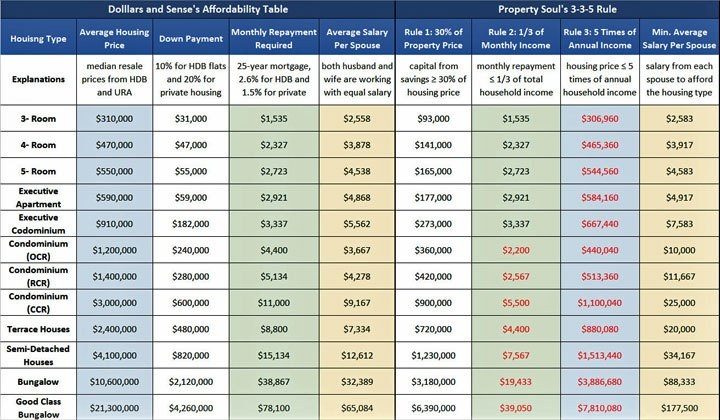 Why housing affordability is more than your salary