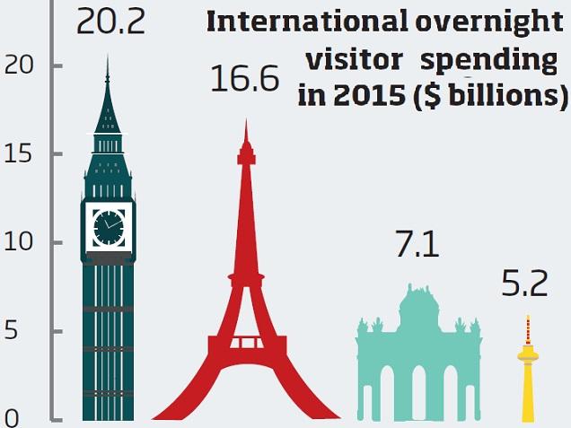 International overnight spend cities