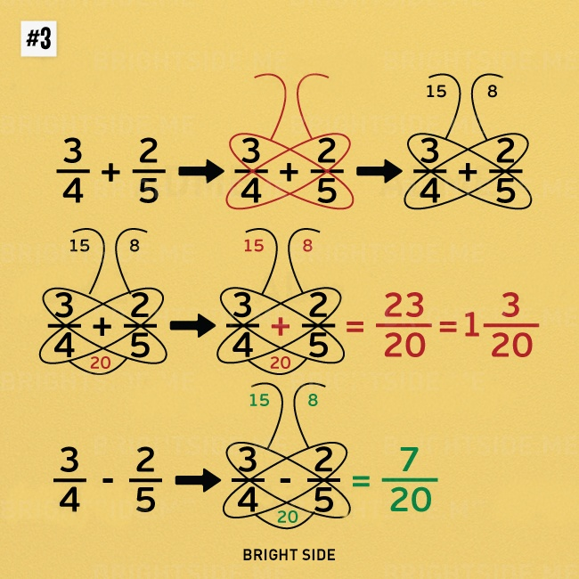 The butterfly method for adding and subtracting fractions