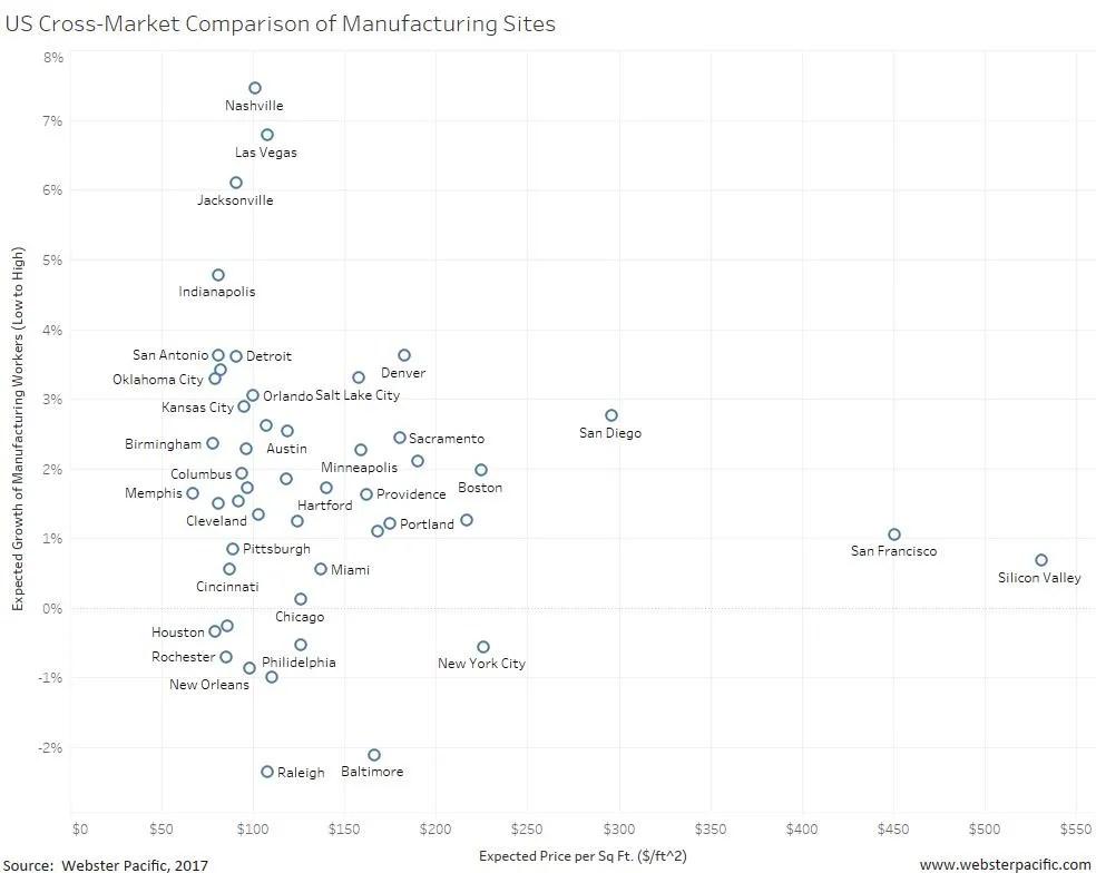 US Cross-Market Comparison of Manufacturing Sites