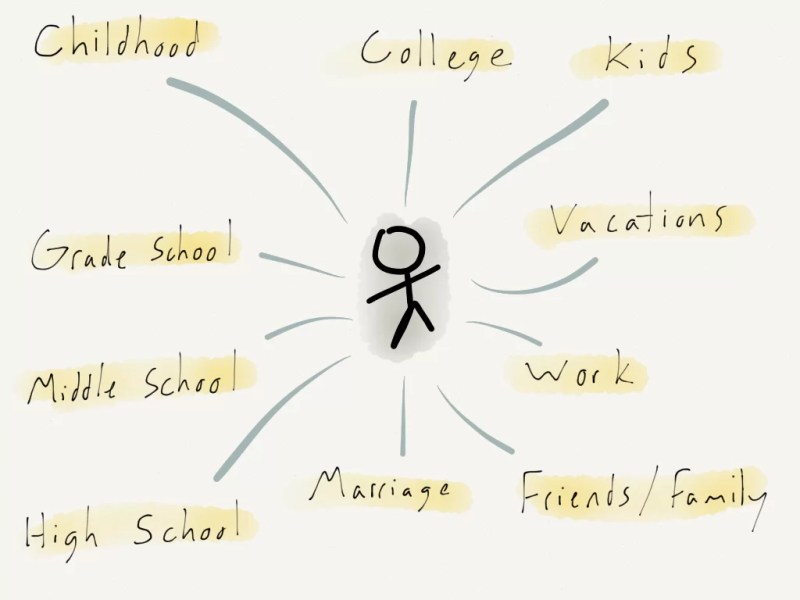 Sermon Illustrations Mind Map