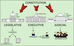 The Three Branches Of Government  ProProfs Quiz