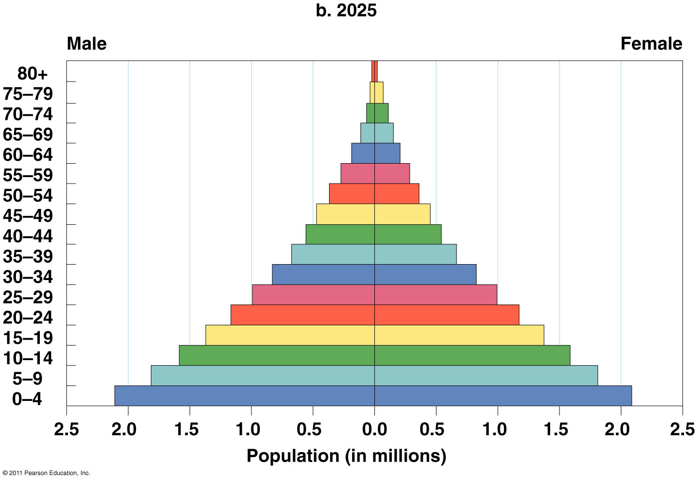 Environmental Science Chapter 8 The Human Population