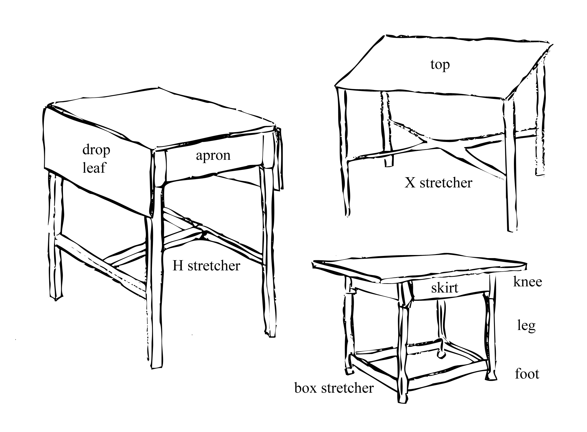 Parts Of A Table