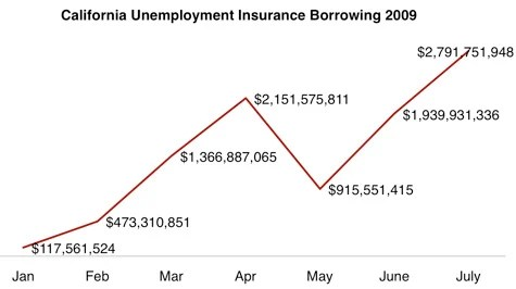 Source: California Employment Development Department