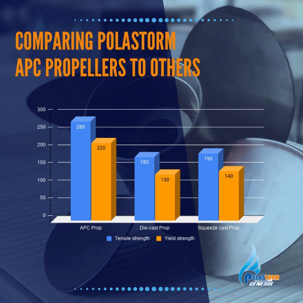 Polastorm comparison chart