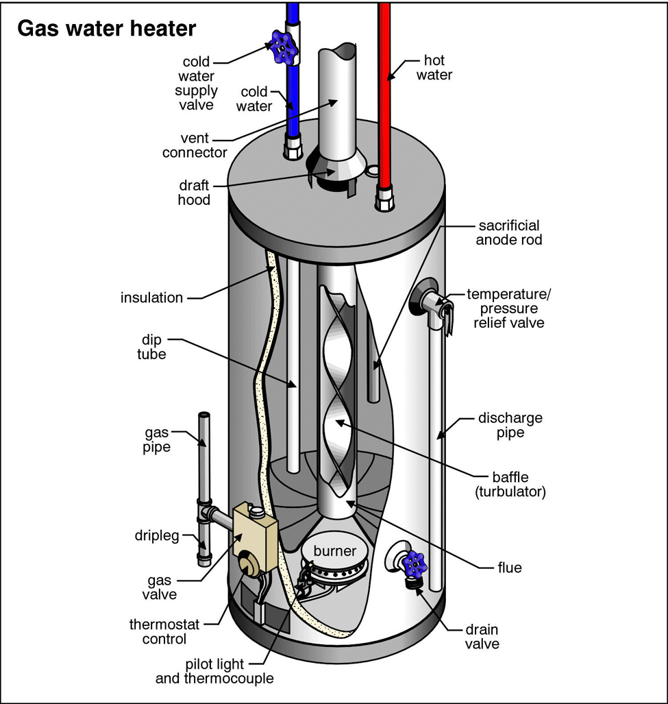 water heater plumbing Saskatoon?resize\=665%2C700 vr8300a3500 wiring diagram honeywell gas valve vr8300 \u2022 indy500 co  at bayanpartner.co