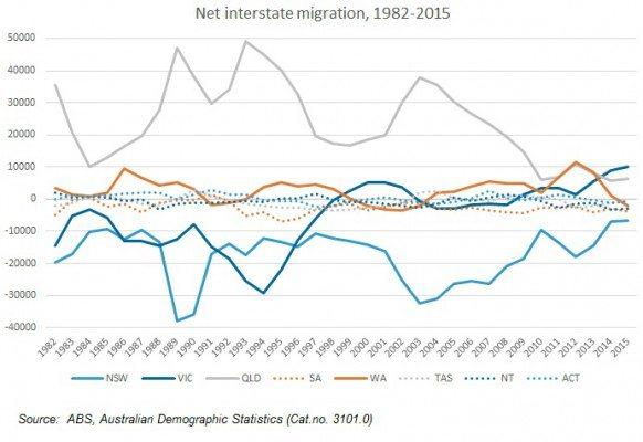 Interstate migration
