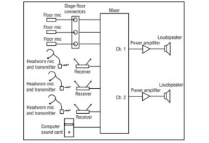 Church Sound: Developing System Diagrams As A Useful Road