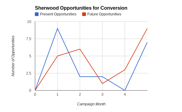 sherwood-graph