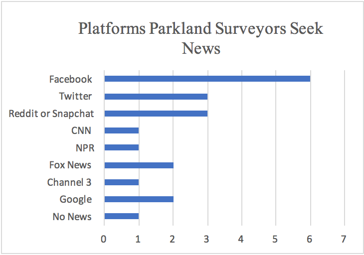 Social media top news source among Parkland-goers, sample