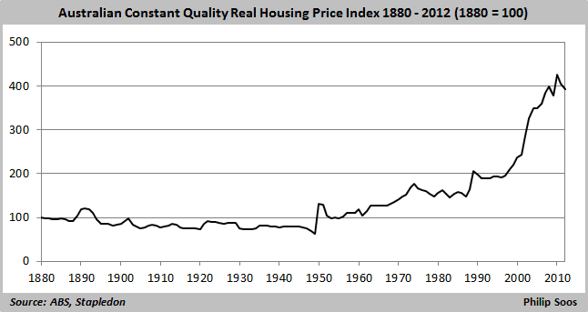Aust constant quality real house price index 1880- 2012 640x220