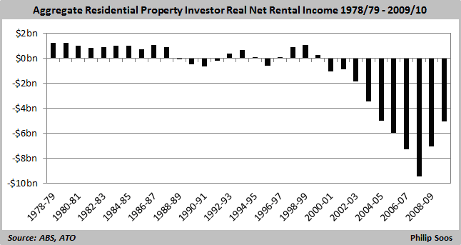 aggregage residential property investor real net income 1978-1010  646x343