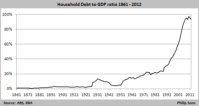household debt to GDP ratio 1861-2012  646x343
