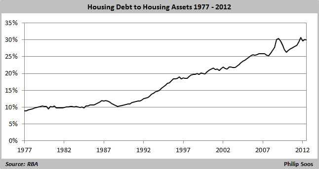 housing debt to housing assets 1977-2012   646x343