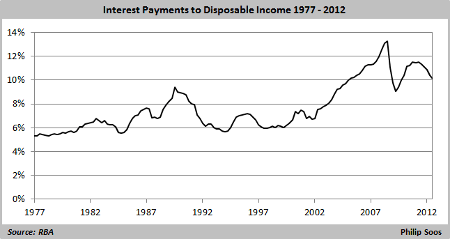 interest payments to disposable income 1977-2012  646x343
