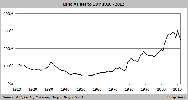 land values to GDP  646x342