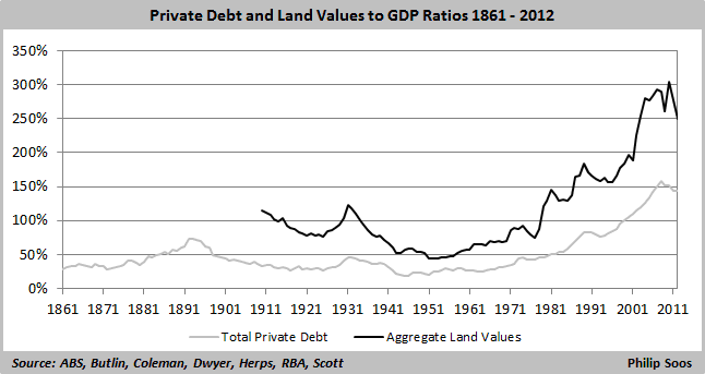 private debt and land values to GDP  646x343