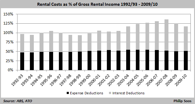 rental cost as a percentage of gross rental income 1992-1010
