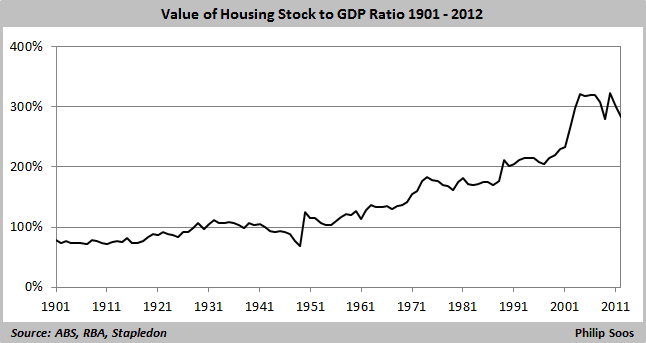 value of housing stock to GDP 646x343