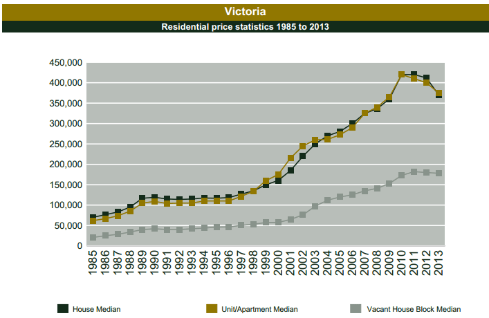 DSE VIC redidential prices 1985-2013