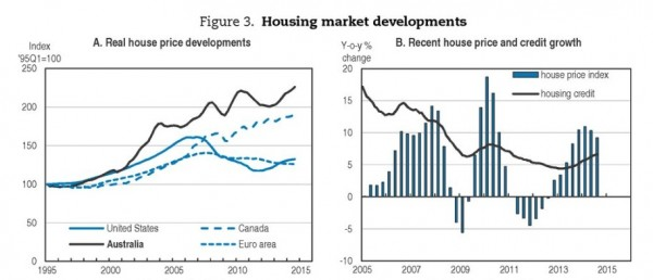 OECD_real house price