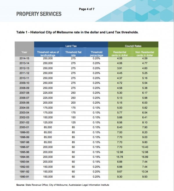 MCC Rates analysis Table 1
